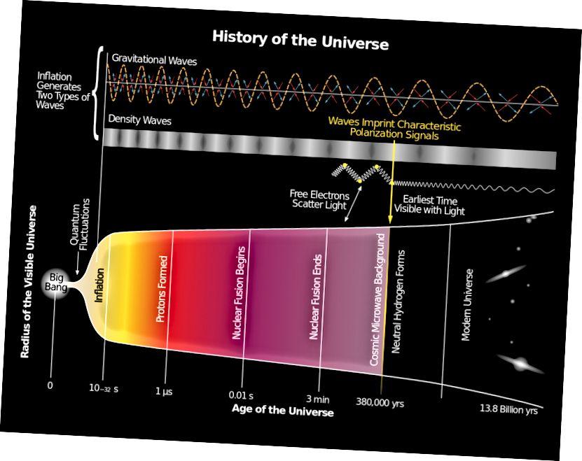 Darstellung der Schwankungen der Dichte (Skalar) und der Gravitationswelle (Tensor), die sich aus dem Ende der Inflation ergeben. Bildnachweis: National Science Foundation (NASA, JPL, Keck Foundation, Moore Foundation, verwandt) - Gefördertes BICEP2-Programm.