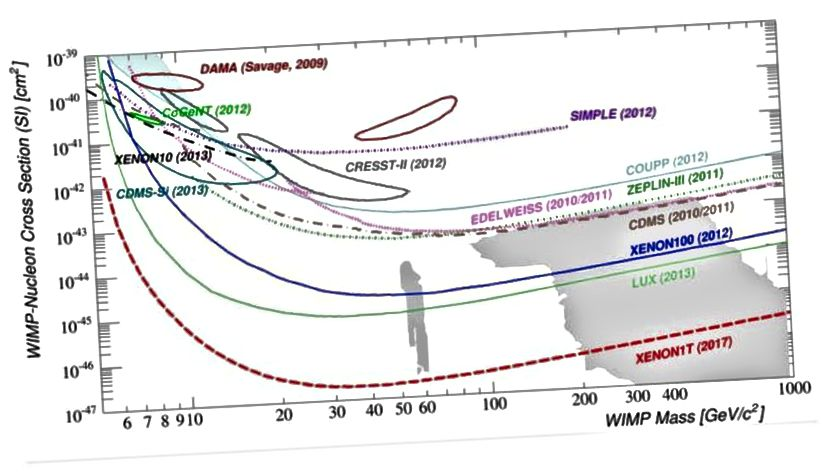 Абмежаванні па перасеку цёмнай матэрыі / нуклона, уключаючы прагназаваную прагназаваную адчувальнасць XENON1T. Спробы, якія мы рабілі, каб знайсці цёмную матэрыю, абапіраліся на пэўны набор здагадак пра прыроду цёмнай матэрыі. (Этан Браўн з RPI)