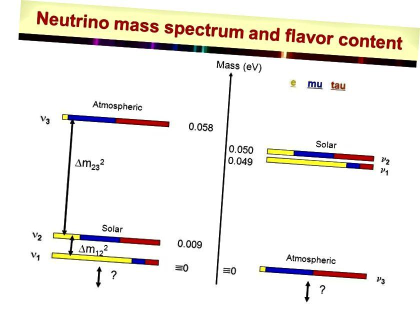 Мы яшчэ не вымералі абсалютныя масы нейтрына, але мы можам сказаць, чым адрозніваюцца масы ад сонечных і атмасферных вымярэнняў нейтрына. Масштабная вага каля 0,01 эВ, мабыць, адпавядае дадзеным. (Хаміш Робертсан, на сімпозіуме Караліны 2008 г.)
