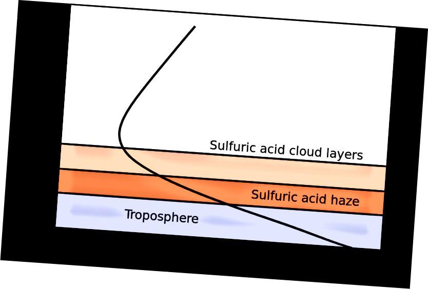 Температури и налягания в атмосферата на Венера. Черната линия обозначава температурата и налягането на дадена височина.
