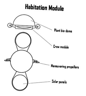 העיצובים (הראשוניים) שלי. מודול המגורים מוצג מהתצוגות 'חזית' ו'מעלה 'בהתאמה.