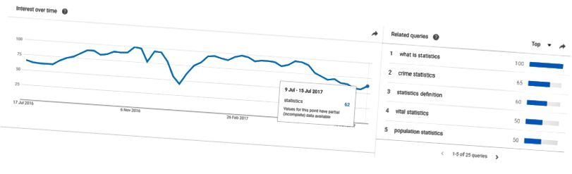 Google Statistiken über Statistiken: das ultimative Nerdfest.