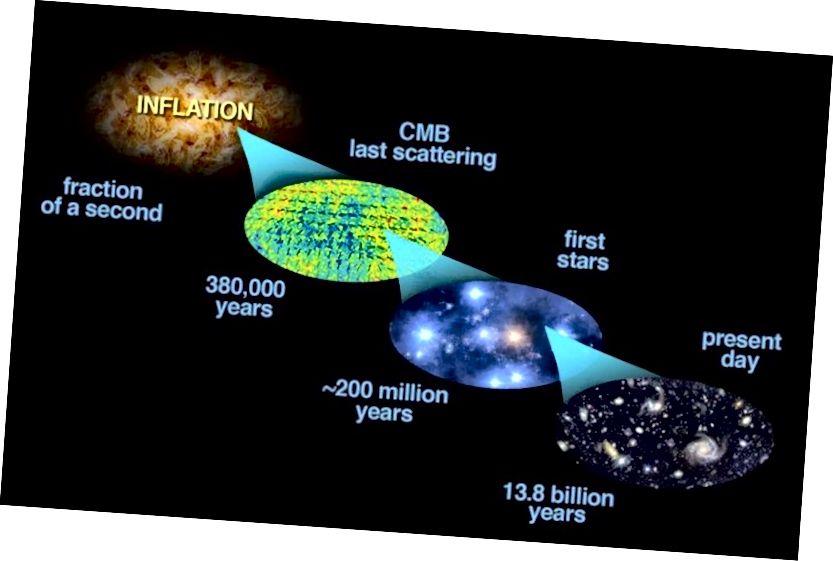 Inflatsioon lõi kuuma Suure Paugu ja andis aluse jälgitavale Universumile, kuhu meil on juurdepääs, kuid just inflatsiooni kõikumised kasvasid tänapäeval meie struktuuri. Pildikrediit: Bock jt. (2006, astro-ph / 0604101); modifikatsioonid E. Siegel.