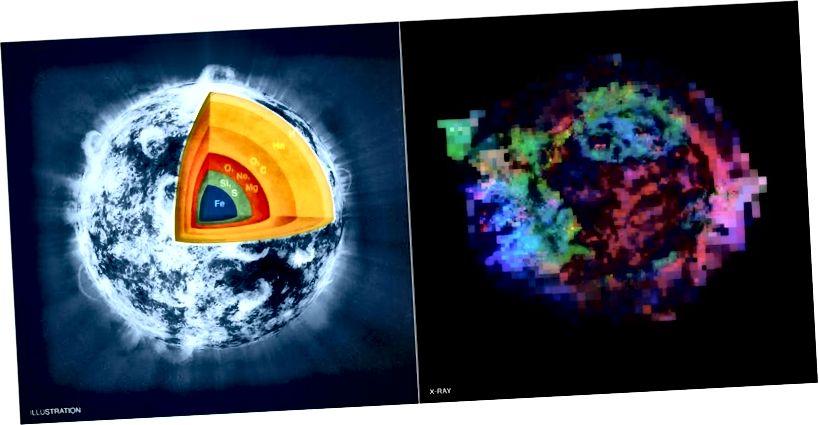 Léaráid ealaíontóirí (ar chlé) ar an taobh istigh de réalta ollmhór sna céimeanna deiridh, réamh-supernova, de dhó sileacain. Íomhá Chandra (ar dheis) den Cassiopeia Taispeánann iarsma supernova inniu eilimintí cosúil le hIarann (i gorm), sulfair (glas), agus maignéisiam (dearg). Creidmheas íomhá: NASA / CXC / M.Weiss; X-gha: NASA / CXC / GSFC / U.Hwang & J.Laming.