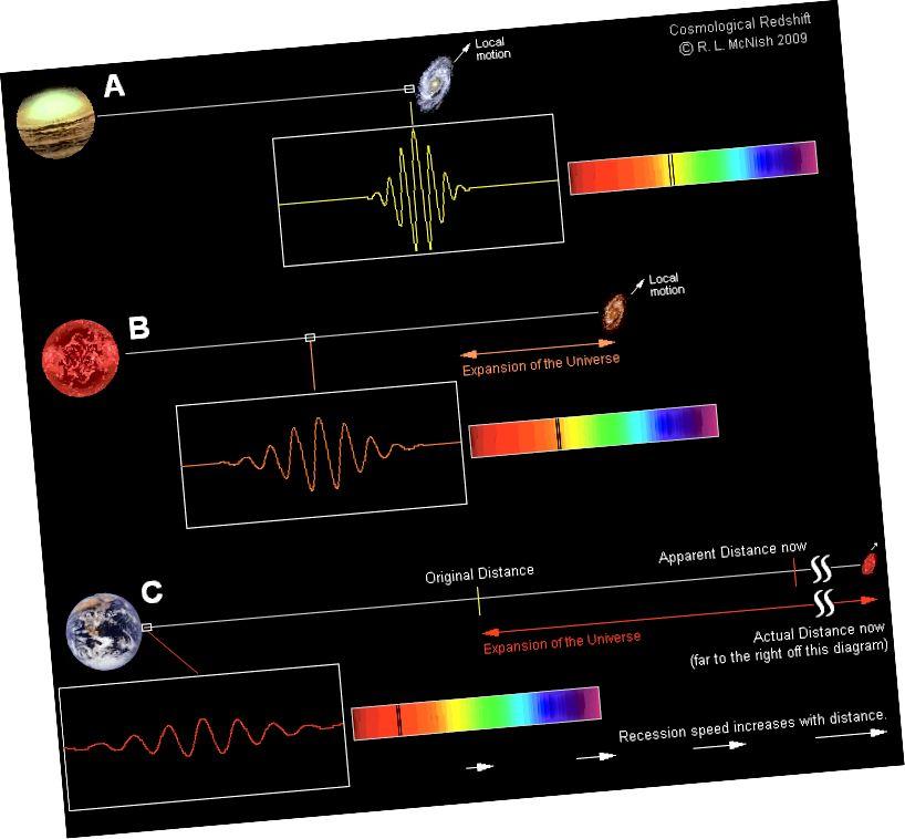 Je weiter eine Galaxie entfernt ist, desto schneller dehnt sie sich von uns aus und desto mehr erscheint ihr Licht rotverschoben. Eine Galaxie, die sich mit dem expandierenden Universum bewegt, wird heute noch mehr Lichtjahre entfernt sein als die Anzahl der Jahre (multipliziert mit der Lichtgeschwindigkeit), die das von ihr emittierte Licht benötigt hat, um uns zu erreichen. Wie schnell sich das Universum ausdehnt, können sich Astronomen, die unterschiedliche Techniken anwenden, nicht einigen. (LARRY MCNISH VON RASC CALGARY CENTER)