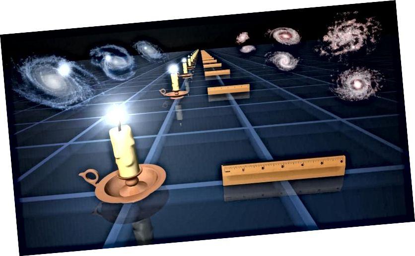 Standardkerzen (L) und Standardlineale (R) sind zwei verschiedene Techniken, mit denen Astronomen die Ausdehnung des Raums zu verschiedenen Zeiten / Entfernungen in der Vergangenheit messen. Basierend darauf, wie sich Größen wie Leuchtkraft oder Winkelgröße mit der Entfernung ändern, können wir auf die Expansionsgeschichte des Universums schließen. Die Verwendung der Kerzenmethode ist Teil der Entfernungsleiter und ergibt 73 km / s / Mpc. Die Verwendung des Lineals ist Teil der frühen Signalmethode und ergibt 67 km / s / Mpc. Diese Werte sind inkonsistent. (NASA / JPL-CALTECH)