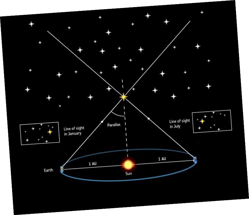 Die Parallaxenmethode, die angewendet wird, seit Teleskope im 19. Jahrhundert gut genug wurden, beinhaltet die Feststellung der offensichtlichen Änderung der Position eines nahegelegenen Sterns im Vergleich zu den weiter entfernten Hintergrundsternen. Bei dieser Methode kann es zu Verzerrungen kommen, da Massen vorhanden sind, die wir nicht angemessen berücksichtigt haben. (ESA / ATG MEDIALAB)