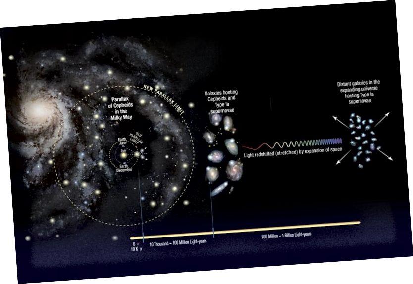 """Der Bau der kosmischen Distanzleiter beinhaltet den Weg von unserem Sonnensystem zu den Sternen zu nahe gelegenen Galaxien zu entfernten. Jeder """"Schritt"""" bringt seine eigenen Unsicherheiten mit sich, insbesondere die Cepheid-Variablen- und Supernovae-Schritte. Es wäre auch voreingenommen gegenüber höheren oder niedrigeren Werten, wenn wir in einer unter- oder überdichten Region leben würden (NASA, ESA, A. FEILD (STSCI) UND A. RIESS (STSCI / JHU))."""