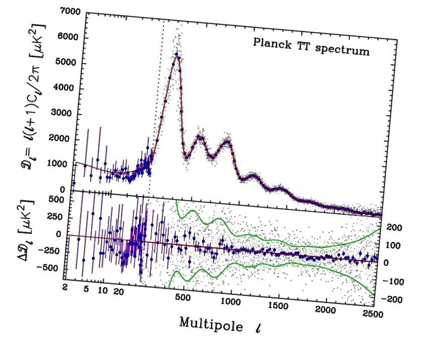 Das Muster der im CMB vom Planck-Satelliten beobachteten akustischen Peaks schließt ein Universum, das keine dunkle Materie enthält, effektiv aus und schränkt auch viele andere kosmologische Parameter stark ein. (PAR ADE ET AL. UND DIE PLANCK-ZUSAMMENARBEIT (2015))