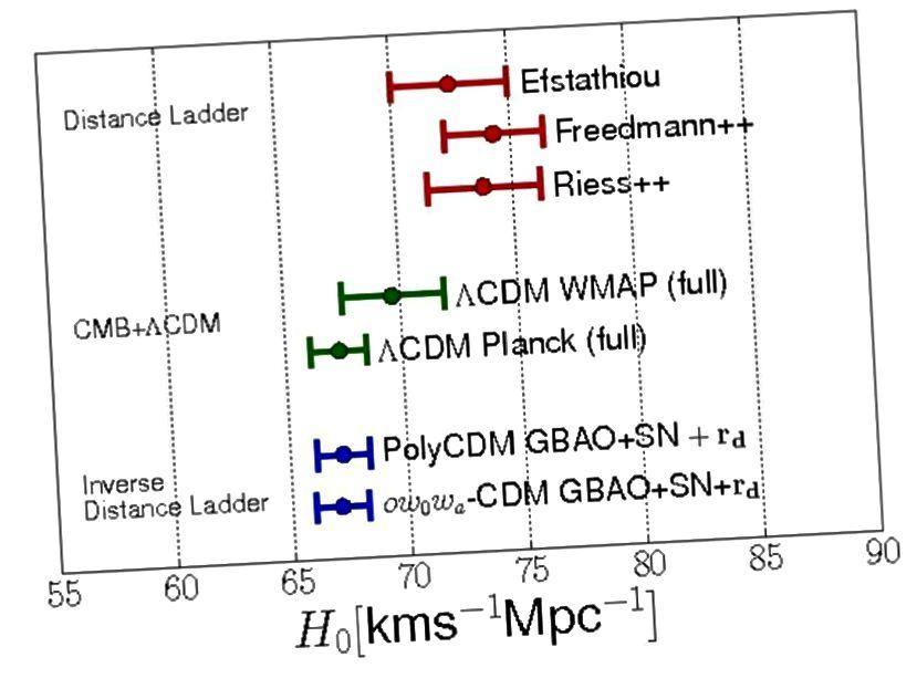Moderne Messspannungen von der Distanzleiter (rot) mit CMB- (grün) und BAO- (blau) Daten. Die roten Punkte stammen aus der Distanzleitermethode. Das Grün und Blau stammen von