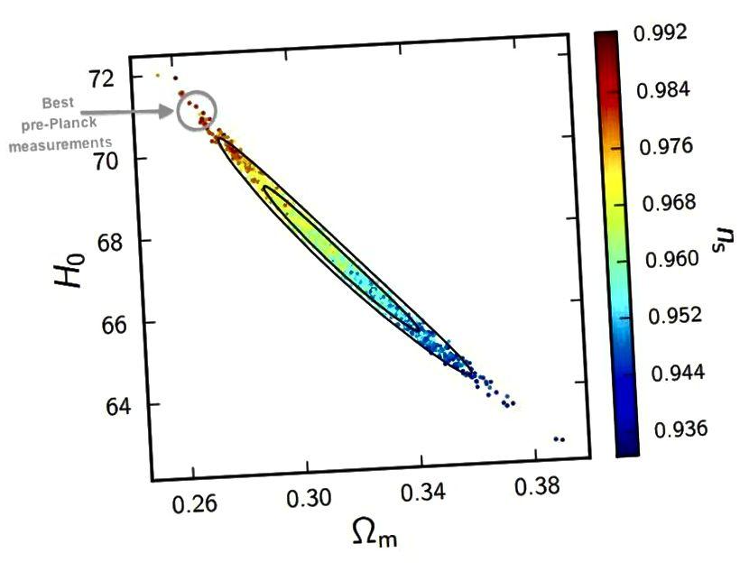 Vor Planck ergab die beste Anpassung an die Daten einen Hubble-Parameter von ungefähr 71 km / s / Mpc, aber ein Wert von ungefähr 70 oder mehr wäre jetzt zu groß für die Dichte der dunklen Materie (x-Achse), die wir haben gesehen über andere Mittel und den skalaren Spektralindex (rechte Seite der y-Achse), den wir benötigen, damit die großräumige Struktur des Universums Sinn macht. (PAR ADE ET AL. UND DIE PLANCK-ZUSAMMENARBEIT (2015))