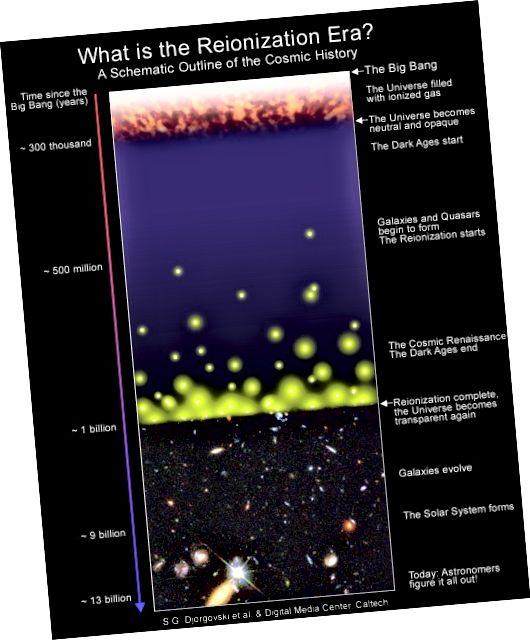 Una representación gráfica de la historia del universo. Crédito de la imagen: SG Djorgovski et al./Digital Media Center, Caltech