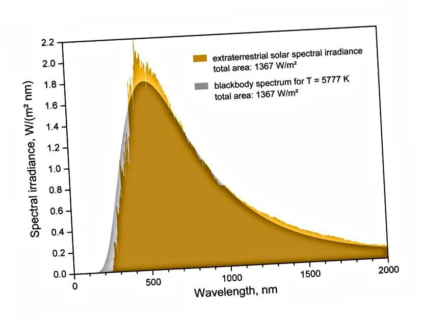 Davno prije nego što su se vratili podaci BOOMERanG-a, mjerenje spektra CMB-a od COBE pokazalo je da je preostali sjaj iz Velikog praska savršeno crno tijelo. Jedno od mogućih alternativnih objašnjenja bilo je refleksija zvjezdane svjetlosti, kao što je kvazi ustaljenom modelu predviđao, ali razlika u spektralnom intenzitetu između onoga što je bilo predviđeno i promatrano pokazala je da ova alternativa ne može objasniti ono što se vidi. (E. SIEGEL / BEZ GALAKSE)