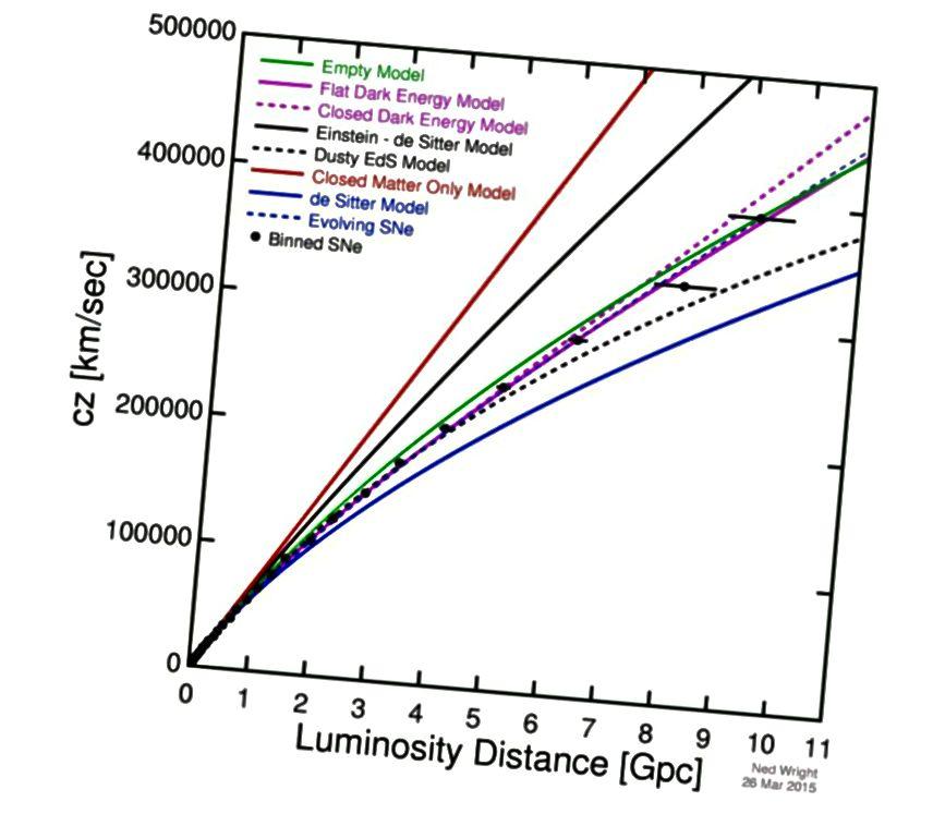 Grafikon prividne brzine ekspanzije (osi y) prema udaljenosti (osi x) u skladu je sa Svemirom koji se proširio brže u prošlosti, ali gdje se daleke galaksije u svojoj recesiji danas ubrzavaju. Ovo je moderna verzija, koja se proteže tisućama puta dalje od Hubbleovog izvornog djela. Imajte na umu činjenicu da točke ne tvore ravnu liniju, što ukazuje na promjenu brzine širenja tijekom vremena. Činjenica da Svemir slijedi krivulju koja radi, ukazuje na prisutnost i kasnu vladavinu tamne energije. (NED WIGHT, NA TEMI NAJNOVIJIH PODATAKA IZ BETOULE ET AL. (2014))