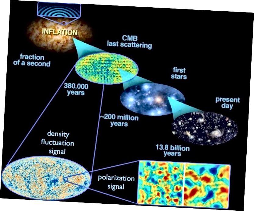 Kvantne fluktuacije do kojih dolazi tijekom inflacije prostiru se u svemiru, a kad inflacija prestane, one postaju fluktuacije gustoće. To dovodi do vremena do strukture velikih razmjera u Svemiru danas, kao i do oscilacija temperature opaženih u CMB. Ova nova predviđanja ključna su za pokazuvanje valjanosti mehanizma precizne prilagodbe. (E. SIEGEL, SA SLIKAMA DOSTAVLJENIH IZ ESA / PLANCKA I DOSTAVKOM SILA DOE / NASA / NSF-a O ISTRAŽIVANJU CMB-a)