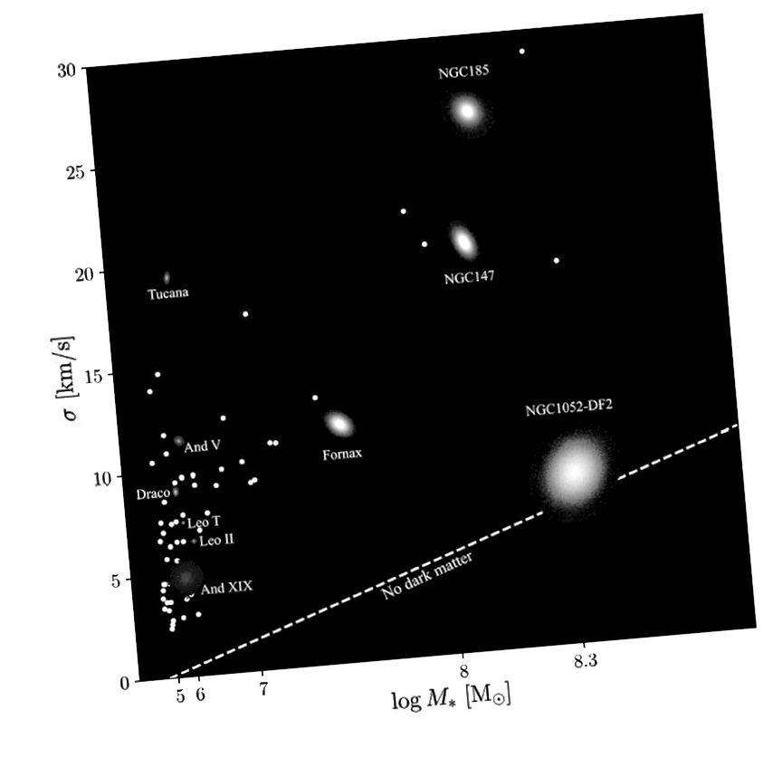 Mnoge galaksije u blizini, uključujući sve galaksije lokalne skupine (uglavnom skupljene u krajnjoj lijevoj strani), prikazuju odnos između njihove raspodjele mase i brzine, što ukazuje na prisutnost tamne materije. NGC 1052-DF2 prva je poznata galaksija za koju se čini da je sačinjena od normalne materije. (DANIELI ET AL. (2019), ARXIV: 1901.03711)