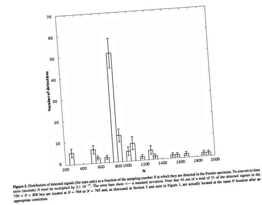 Зоркі, якія паказваюць гэты незвычайны, высокачашчынны дадатковы сігнал са сваіх спектраў. Крэдыт малюнкаў: Borra and Trottier, Publications of Astronomical Society of the Pacific, 128: 114201 (2016).