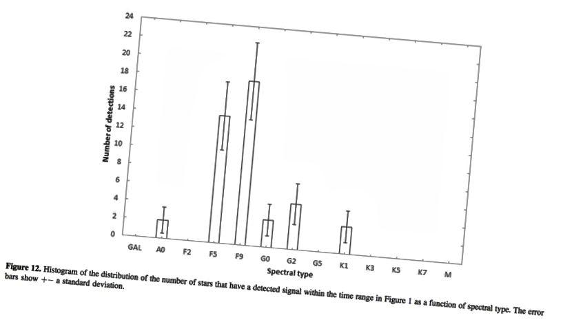 Зоркі, якія паказваюць пікасекундныя варыянты 1,65, гэта амаль усе зоркі F-тыпу або G-тыпу, падобныя да нашага Сонца. Крэдыт малюнкаў: Borra and Trottier, Publications of Astronomical Society of the Pacific, 128: 114201 (2016).