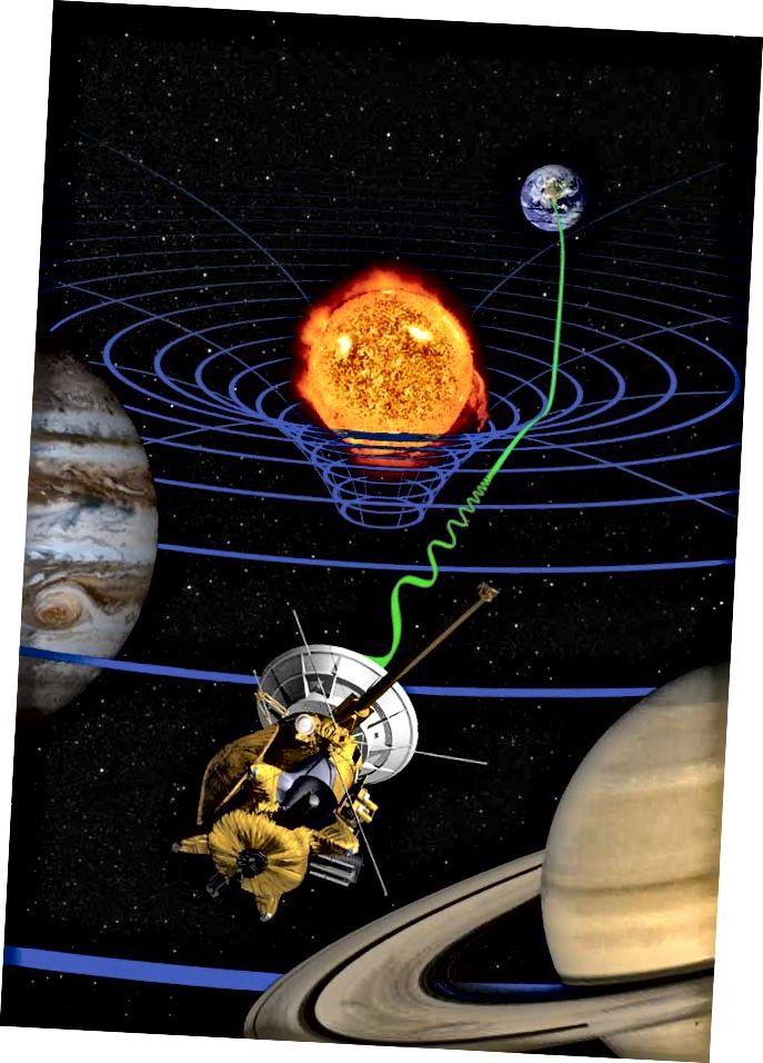 Az űrhajó vagy más obszervatórium megfigyelésekor figyelembe kell venni a tér görbületét, amelyet a bolygók és a Nap indukál Naprendszerünkben. Az általános relativitáshatásokat, még a finomakat sem, nem szabad figyelmen kívül hagyni az űrkutatástól a GPS műholdakig terjedő alkalmazásokban. (NASA / JPL-CALTECH, a CASSINI MISSZIÓJÁT)