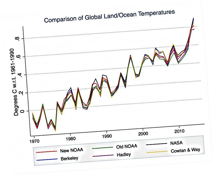 Az 1880-ból származó, a Földön a hőmérsékletet gyűjtő főbb adatkészletek lenyűgöző megegyezésben vannak, és mindegyik egy állandó felmelegedést jelez, amely ma felgyorsul. (NOAA, NASA, BERKELEY FÖLD, HADLEY / Egyesült Arab Emírségek, valamint szövet és út)