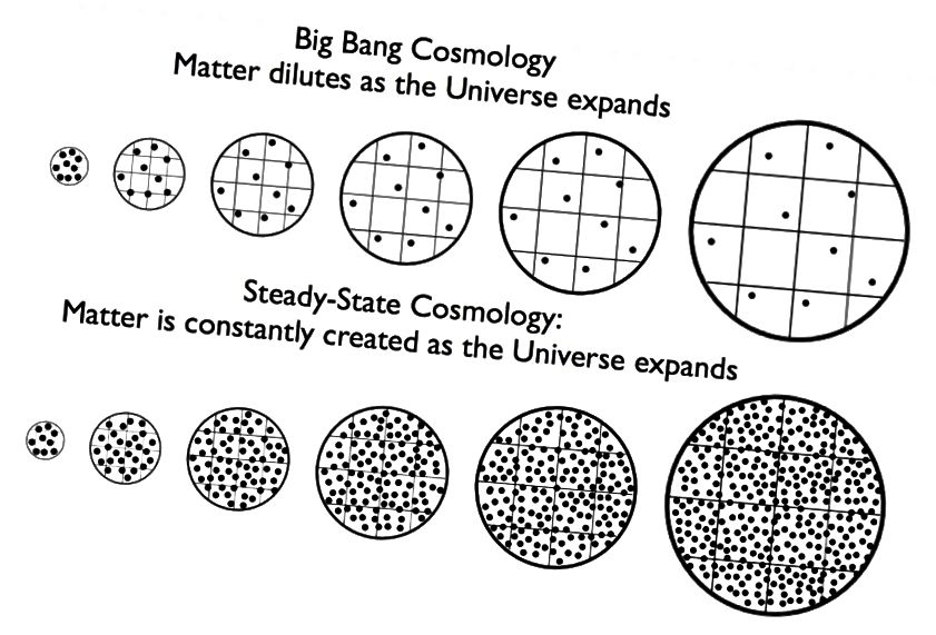 Nel Big Bang, l'Universo in espansione fa sì che la materia si diluisca nel tempo, mentre nella teoria dello stato stazionario, la creazione continua della materia assicura che la densità rimanga costante nel tempo. Credito d'immagine: E. Siegel.