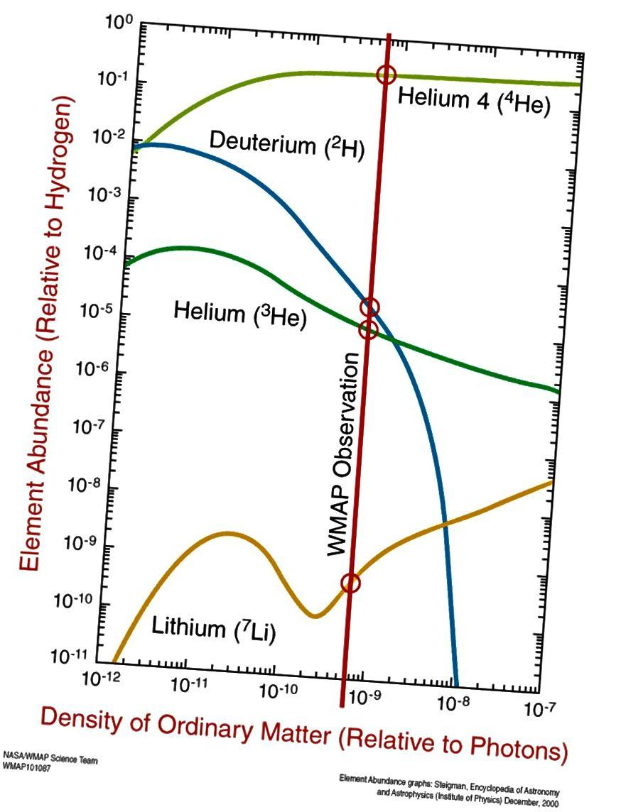 Le abbondanze previste di elio-4, deuterio, elio-3 e litio-7 come previsto dalla nucleosintesi del Big Bang, con osservazioni mostrate nei cerchi rossi. Sebbene alcuni elementi siano costruiti dal Big Bang, la maggior parte della tavola periodica non lo è. Credito d'immagine: team scientifico NASA / WMAP.