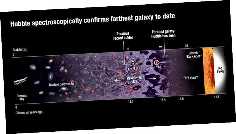 Самая далёкая галактыка, вядомая на сённяшні дзень, што пацвердзіла Хаббл, спектраскапічна, пачынаючы з тых часоў, калі Сусвету было ўсяго 407 мільёнаў гадоў. Малюнкі: NASA, ESA і A. Feild (STScI).