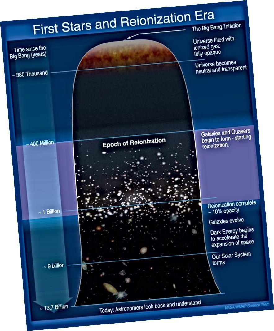 Схема рэабілітацыі ў раннім Сусвеце: калі ўтварыліся першыя зоркі і галактыкі. Малюнак: НАСА / WMAP навуковая каманда.