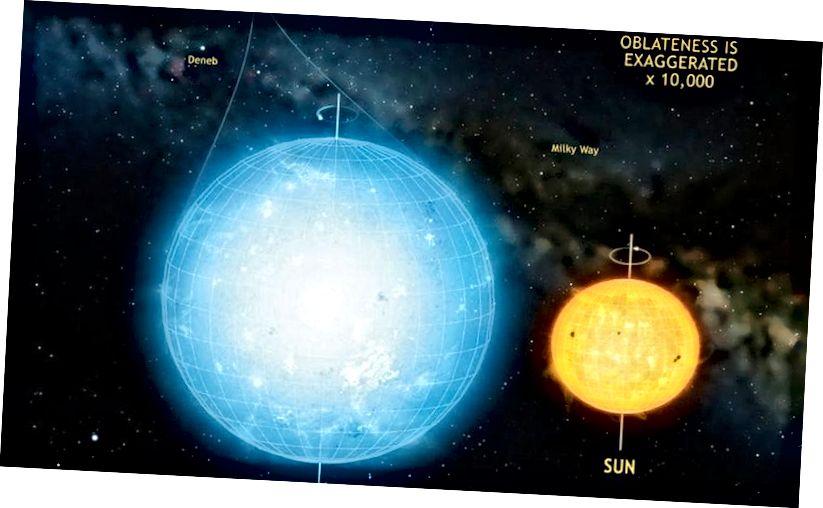 Зорка, якая найбольш павольна круціцца, пра якую мы ведаем, Kepler / KIC 1145123, адрозніваецца палярным і экватарыяльным дыяметрам усяго на 0,0002%. Але нейтронныя зоркі могуць быць значна, значна больш плоскімі. Малюнак: Ларан Гізон і інш. / Марк Гарлік.