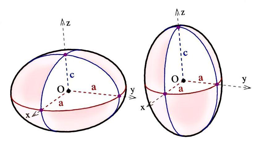 Сфероідная вобласць (L) і пралатавая (R), якія маюць агульную плоскую або выцягнутую форму, якія могуць набыць сферы ў залежнасці ад сіл, якія дзейнічаюць на іх. Малюнак: Ag2gaeh / Wikimedia Commons.