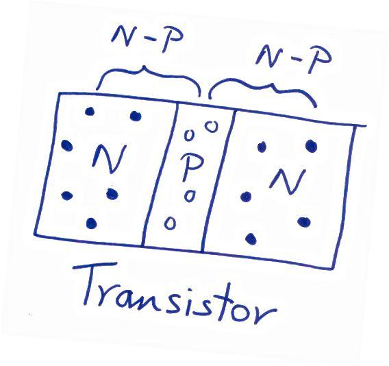 Называнне павінна быць NP і PN ... Мая памылка