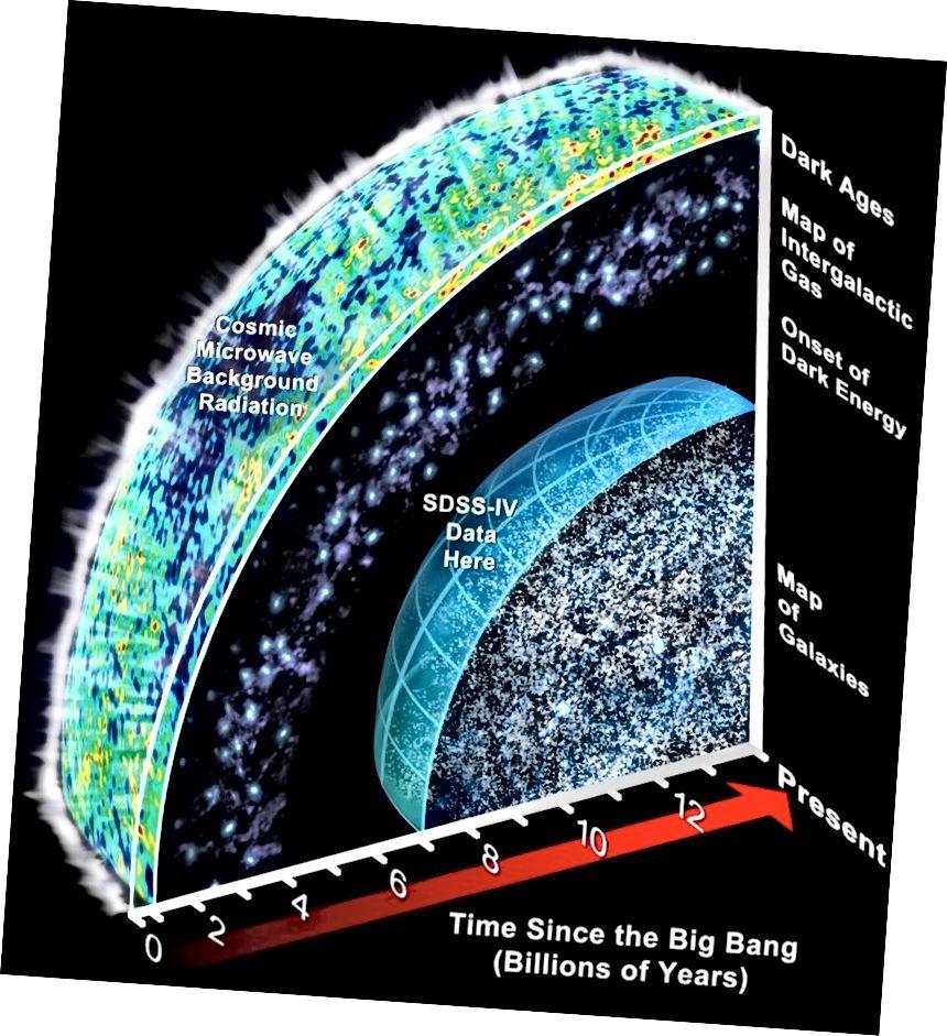 Нашы самыя глыбокія галактычныя абследавання могуць выявіць аб'екты за дзесяткі мільярдаў светлавых гадоў, але ёсць усё больш галактык у назіральнай Сусвеце, якую нам яшчэ трэба будзе раскрыць. Самае цікавае, што сёння яшчэ не бачныя часткі Сусвету, якія калі-небудзь стануць назіральнымі для нас. (СЛОАН ДЫГІТАЛЬНЫЯ НЕБЫ АБАРЕЖЫ (SDSS))