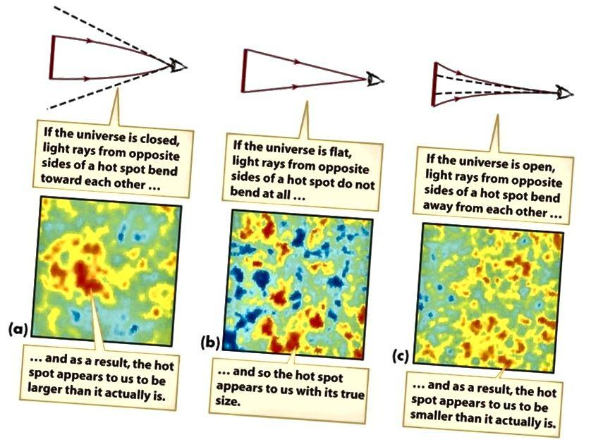 Велічыні гарачых і халодных кропак, а таксама іх маштабы паказваюць на крывізну Сусвету. Па меры магчымасцей мы лічым, што ён будзе ідэальна роўным. Акустычныя ваганні Барыёна і CMB разам забяспечваюць найлепшыя метады стрымлівання гэтага працэдуры да агульнай камбінаванай дакладнасці 0,4%. (SMOOT COSMOLOGY GROUP / LBL)