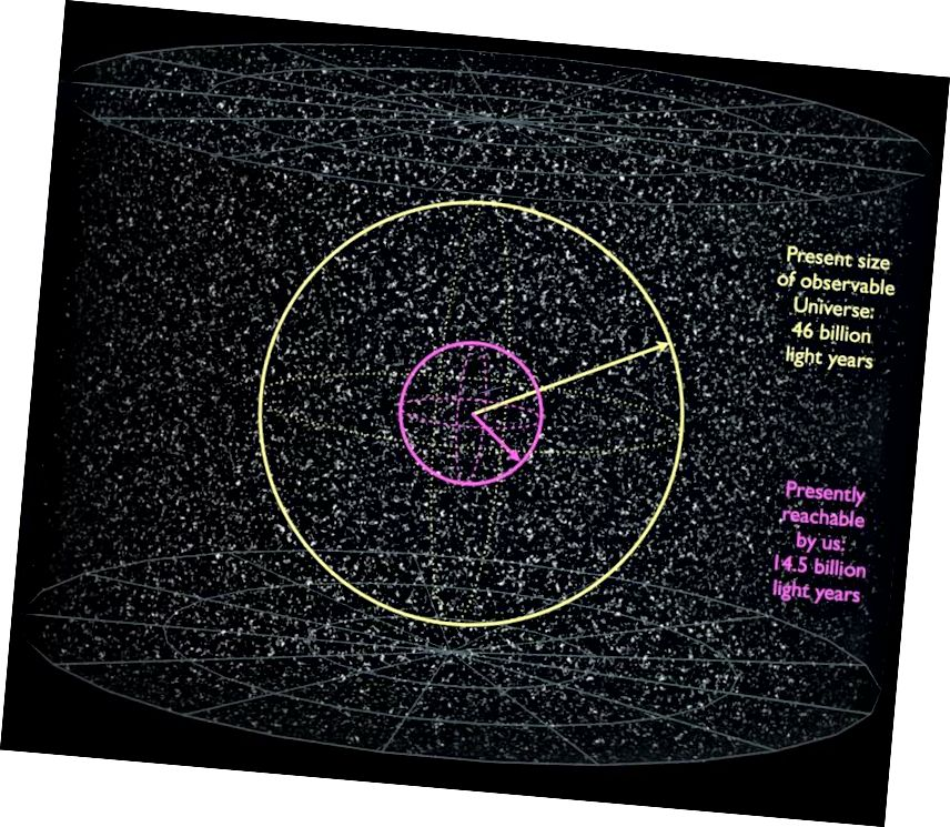 Назіраемы (жоўты, які змяшчае 2 трыльёны галактык) і дасяжны (пурпурны, які змяшчае 66 мільярдаў галактык) частак Сусвету, якімі яны з'яўляюцца дзякуючы пашырэнню прасторы і энергетычных кампанентаў Сусвету. За жоўтым кругам - яшчэ большы (уяўны), які змяшчае 4,7 трлн галактык, максімальную частку Сусвету, якая будзе нам даступная ў далёкай будучыні. (Э. СІГЕЛ, заснаваная на працы карыстальнікаў WIKIMEDIA COMMONS AZCOLVIN 429 AND FRÉDÉRIC MICHEL)