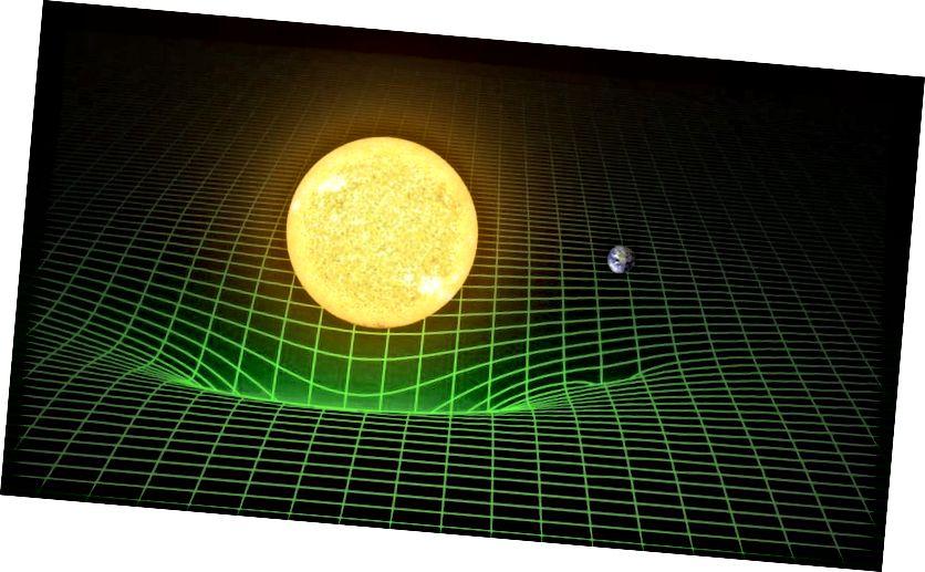 Гравітацыйнае паводзіны Зямлі вакол Сонца не абумоўлена нябачным гравітацыйным цяганнем, а лепш апісваецца Зямлёй, якая свабодна падае праз выгнутую прастору, дзе пераважае Сонца. Самае кароткае адлегласць паміж двума кропкамі - гэта не прамая, а хутчэй геадэзічная: выгнутая лінія, якая вызначаецца гравітацыйнай дэфармацыяй прасторы-часу. (LIGO / T. PYLE)