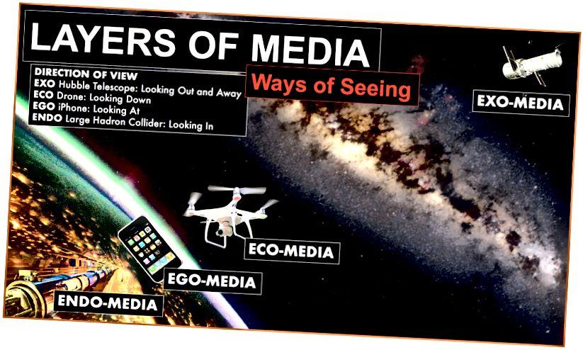 Empat lapisan utama teknologi media, masing-masing dengan pandangan utama yang berbeda. Jelas, lapisan ini tumpang tindih dan saling berhubungan.