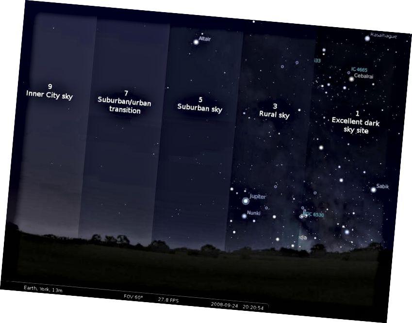 Die Bortle Dark Sky Scale von 1 bis 9 zeigt den städtischen bis unberührten Himmel. Ein Vollmond ist übrigens hell genug, dass er selbst eine '1' in eine 7 (vom Mond entfernt) in eine 8 (in seiner Nähe) verwandeln kann. Bildnachweis: International Dark Sky Association, 2008, mit der kostenlosen Software Stellarium.