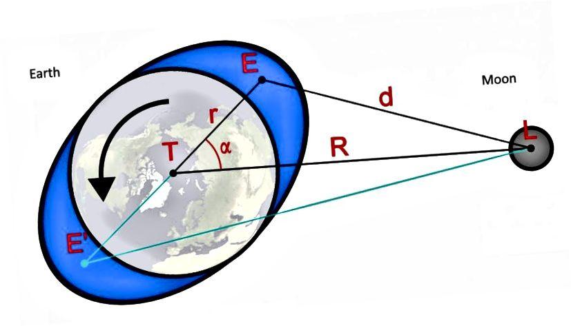 Լուսինը մթնոլորտային ուժ է գործադրում Երկրի վրա, ինչը ոչ միայն մեր մակընթացություն է առաջացնում, այլև առաջացնում է Երկրի պտույտի արգելակումը և օրվա հաջորդող երկարացումը: Պատկերի կրեդիտ. Wikimedia Commons- ի օգտագործող Wikiklaas և E. Siegel: