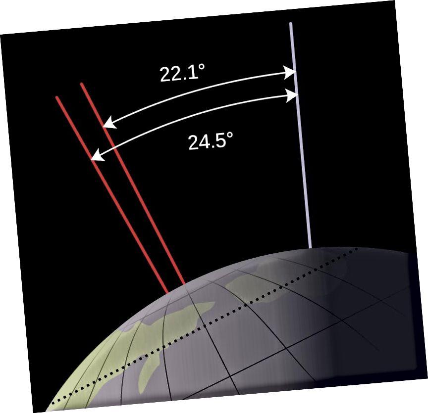 Երկրի առանցքային թեքության ձգողականությունը, ներկայումս 23,4 աստիճան, իրականում տատանվում է 22.1-ից 24.5 աստիճանի միջև: Սա շատ փոքր տարբերություն է, համեմատած, ասենք, Մարսի հետ: Պատկերի կրեդիտ. NASA, Wikimedia Commons- ի օգտագործող Mysid: