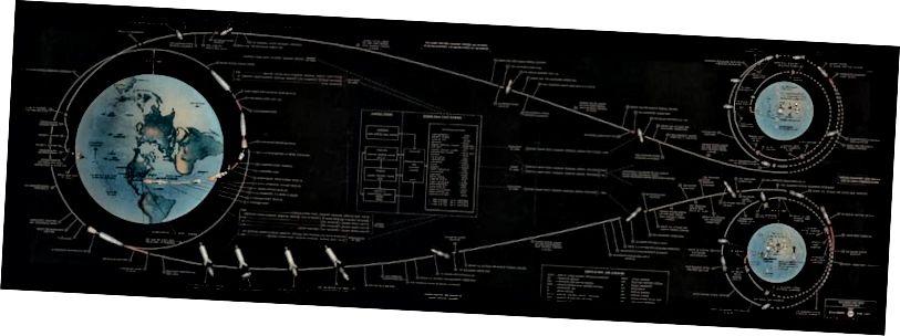 Ապոլոնի առաքելության հետագծերը, որոնք հնարավոր դարձան Լուսնի մոտ մեզ մոտ: Պատկերային վարկ. NASA- ի Manned տիեզերական թռիչքի գրասենյակ, Ապոլոնի առաքելություններ: