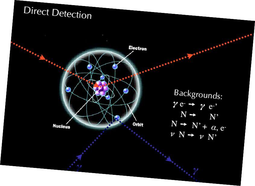Wenn Sie zwei Partikel zusammenstoßen, untersuchen Sie die innere Struktur der kollidierenden Partikel. Wenn eines davon nicht grundlegend ist, sondern ein zusammengesetztes Teilchen, können diese Experimente seine innere Struktur aufdecken. Hier soll ein Experiment durchgeführt werden, um das Streusignal zwischen dunkler Materie und Nukleonen zu messen. Es gibt jedoch viele weltliche Hintergrundbeiträge, die zu einem ähnlichen Ergebnis führen könnten. Dieses spezielle Signal wird in Germanium-, Flüssig-XENON- und Flüssig-ARGON-Detektoren angezeigt. (DARK MATTER OVERVIEW: KOLLIDER-, DIREKTE UND INDIREKTE ERKENNUNGSSUCHE - QUEIROZ, FARINALDO S. ARXIV: 1605.08788)