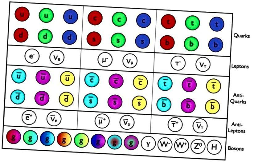Standardmudeli osakesed ja antiosakesed on nüüd kõik otse tuvastatud, viimase pidurdamisega Higgsi boson langes LHC-s selle kümnendi alguses. Kõiki neid osakesi saab luua LHC energiate juures ja osakeste massid annavad põhikonstandid, mis on nende täielikuks kirjeldamiseks hädavajalikud. Neid osakesi saab standardmudeli aluseks olevate kvantväljavälja teooriate füüsika abil hästi kirjeldada, kuid nad ei kirjelda kõike, nagu tumeaine. (E. SIEGEL / GALAXIA JÄRGI)
