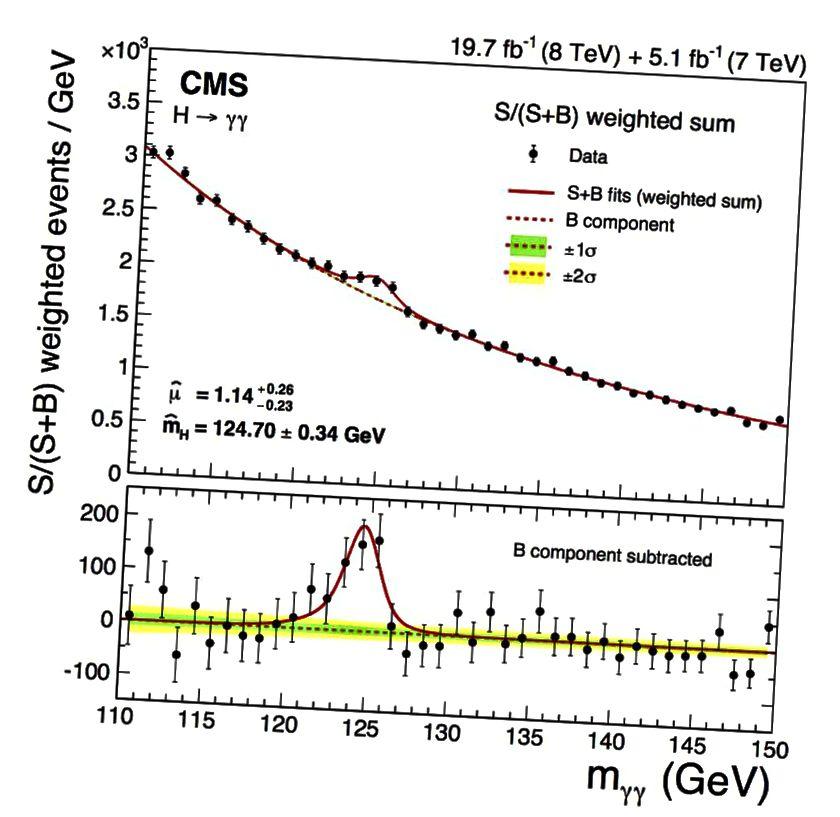 Higgsi bosoni esimesest robustsest, 5-sigma tuvastamisest kuulutati mõni aasta tagasi nii CMSi kui ka ATLASi koostöös. Kuid Higgsi boson ei tekita andmetes mitte ühte