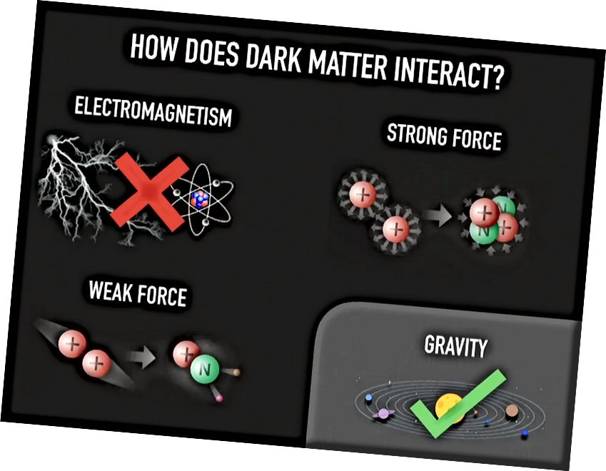 Die Kräfte im Universum und ob sie sich an dunkle Materie koppeln können oder nicht. Die Schwerkraft ist eine Gewissheit; Alle anderen sind entweder nicht oder in Bezug auf den Grad der Interaktion stark eingeschränkt. (PERIMETERINSTITUT)