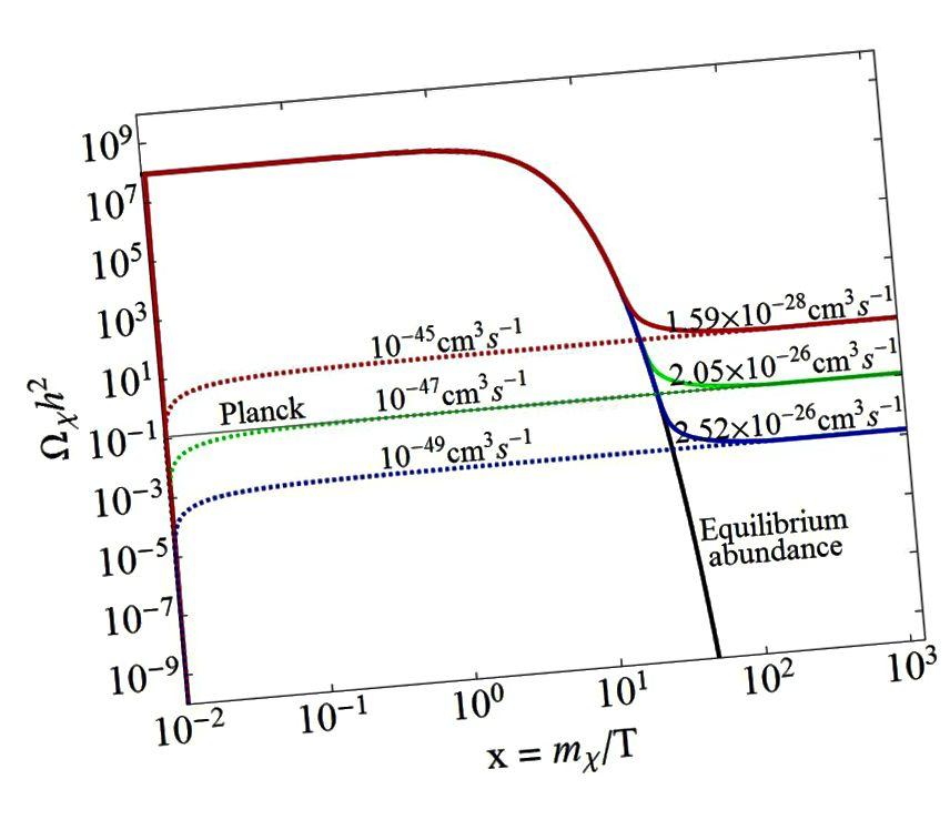 Um die korrekte kosmologische Häufigkeit dunkler Materie (y-Achse) zu erhalten, muss dunkle Materie die richtigen Wechselwirkungsquerschnitte mit normaler Materie (links) und die richtigen Selbstvernichtungseigenschaften (rechts) aufweisen. Direkte Detektionsexperimente schließen nun diese von Planck (grün) geforderten Werte aus und benachteiligen die mit schwacher Kraft wechselwirkende dunkle WIMP-Materie. (PS BHUPAL DEV, ANUPAM MAZUMDAR & SALEH QUTUB, FRONT.IN PHYS. 2 (2014) 26)