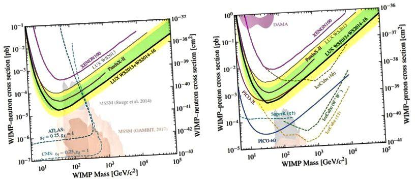 Die Protonen- und Neutronenquerschnittsgrenzen aus der LUX-Zusammenarbeit, die den letzten Parameterraum der 2000er-Ära für WIMPs, die durch die schwache Kraft interagieren, effektiv ausschließen, sind 100% der dunklen Materie. Beachten Sie in den leicht schattierten Bereichen im Hintergrund, wie Theoretiker neue, überarbeitete Vorhersagen für immer niedrigere Querschnitte treffen. Es gibt keine gute körperliche Motivation, dies zu tun. (LUX COLLABORATION, PHYS. REV. LETT. 118, 251302 (2017))