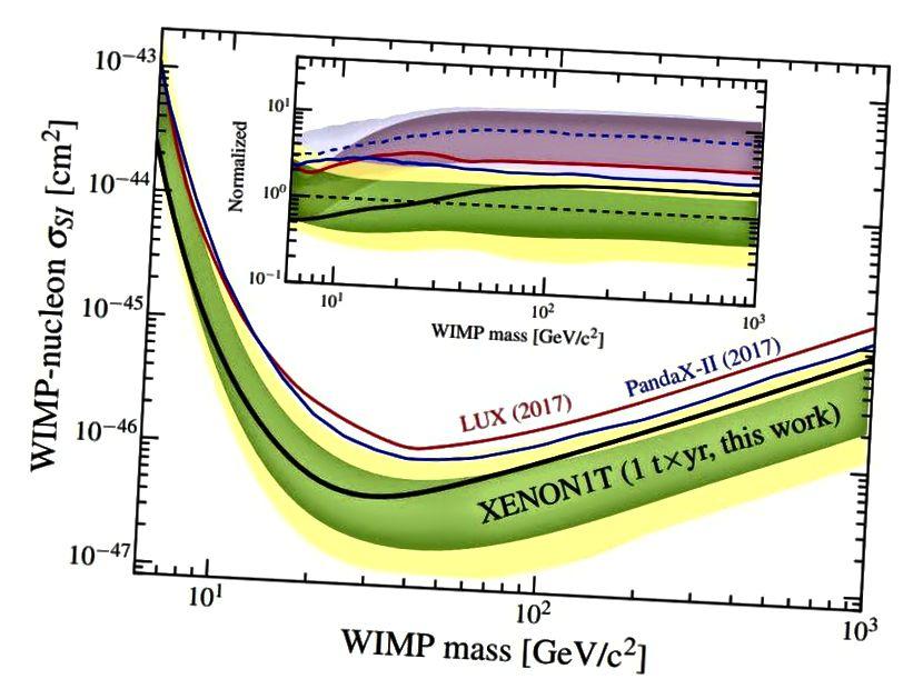 Der spinunabhängige WIMP / Nukleon-Querschnitt hat jetzt seine strengsten Grenzen durch das XENON1T-Experiment, das sich gegenüber allen früheren Experimenten, einschließlich LUX, verbessert hat. Während Theoretiker und Phänomenologen zweifellos weiterhin neue Vorhersagen mit immer kleineren Querschnitten erstellen werden, hat die Idee eines WIMP-Wunders mit den bereits vorliegenden experimentellen Ergebnissen jede vernünftige Motivation verloren. (E. APRILE ET AL., PHYS. REV. LETT. 121, 111302 (2018))