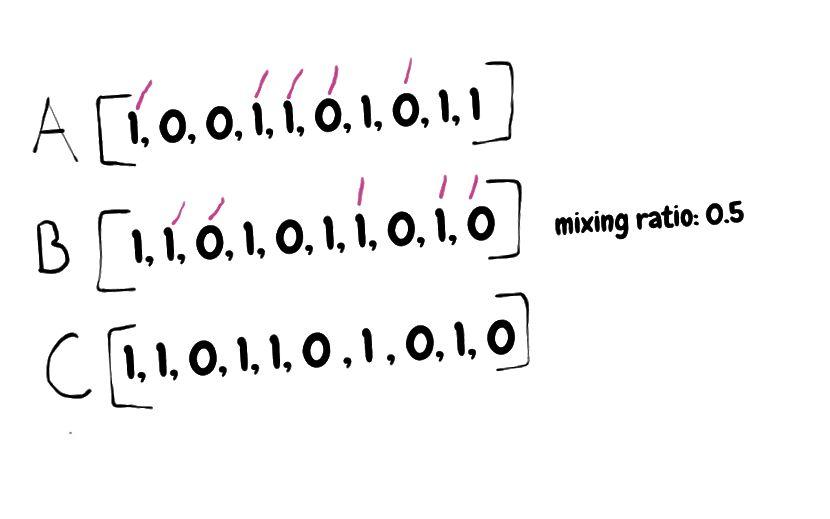 Gleichmäßige Frequenzweiche mit einem Mischungsverhältnis von 0,5