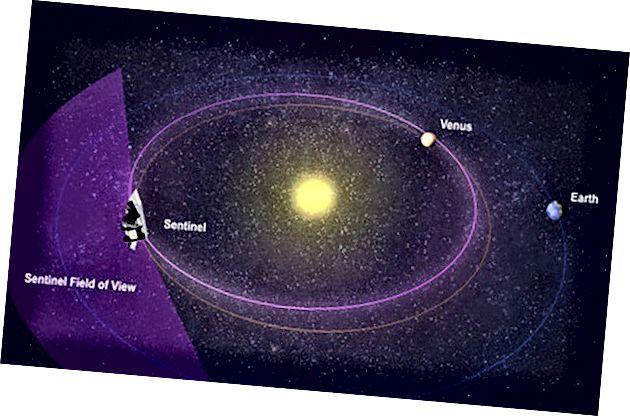 B612 Foundation Sentinel infracrveni teleskop koji može locirati potencijalno opasne asteroide