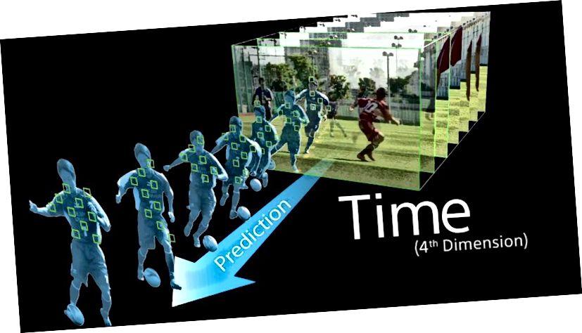 Дазваленне вашай камеры прадбачыць рух аб'ектаў праз час - гэта толькі адно практычнае прымяненне ідэі вымярэння часу. Малюнак: Sony, праз https://www.youtube.com/watch?v=wy8TAGFC95o.